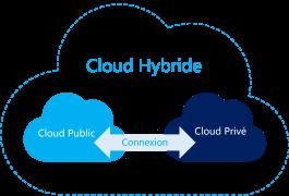 Cloud hybride V2